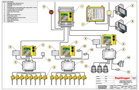 Rapidlogger Well Monitoring Systems